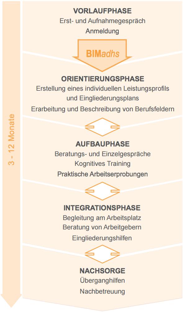 Großartig Berufliche Rehabilitation Beratung Bilder - Menschliche ...